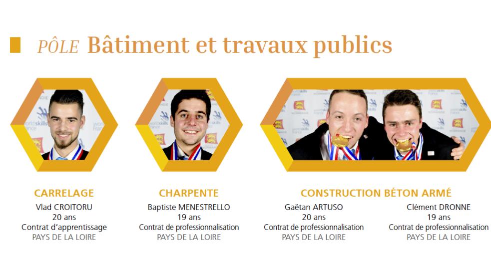 Les noms des candidats français représentant les métiers du BTP pour la worldskills Competition.